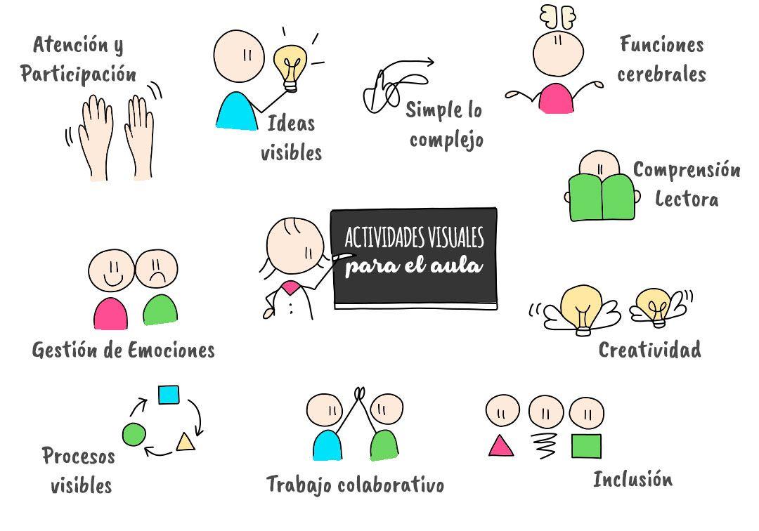 Beneficios de las actividades visuales